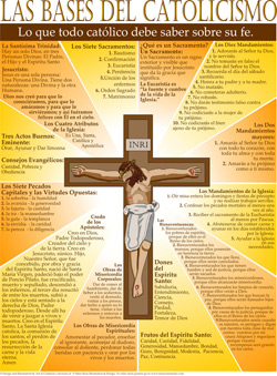 Catholic Basics Poster - Spanish